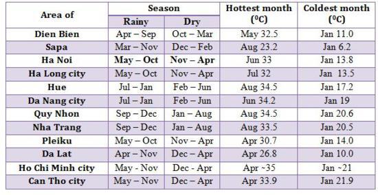 Average Weather Chart - Vietnam